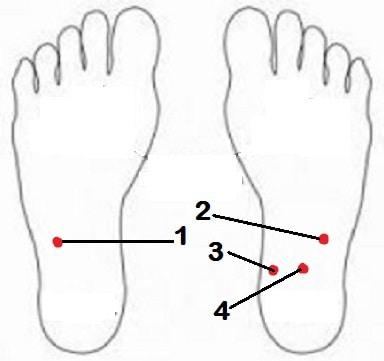 Titik Refleksi Ambeien di telapak kaki