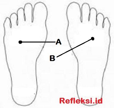 Titik refleksi batuk di telapak kaki