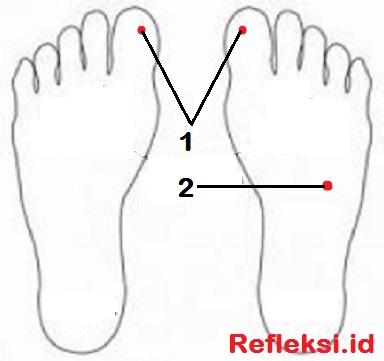 Titik refleksi demam di kaki