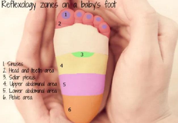 Area pijat refleksi telapak kaki bayi